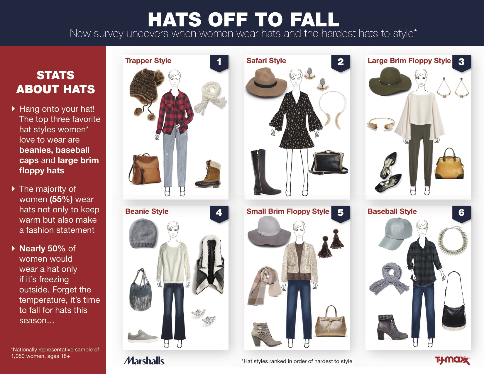 #TJMaxx #Marshalls #NationalHatMonth #fashion #beauty #ad